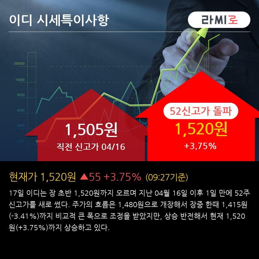 '이디' 52주 신고가 경신, 2018.4Q, 매출액 53억(+437.8%), 영업이익 -11억(적자지속)
