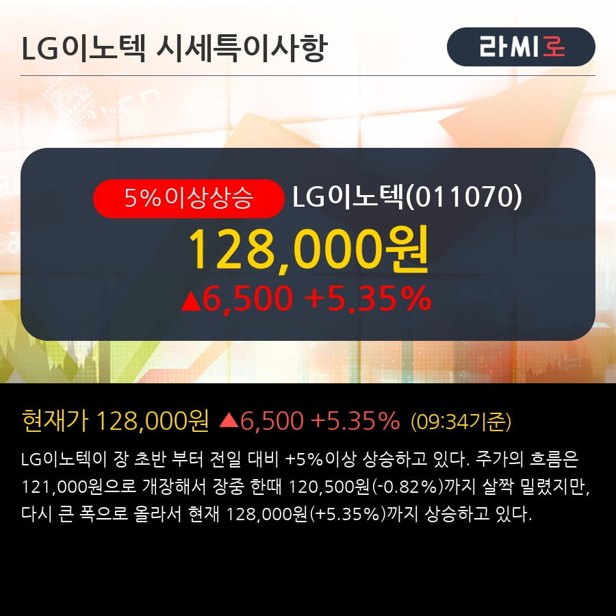 'LG이노텍' 5% 이상 상승, 단기·중기 이평선 정배열로 상승세