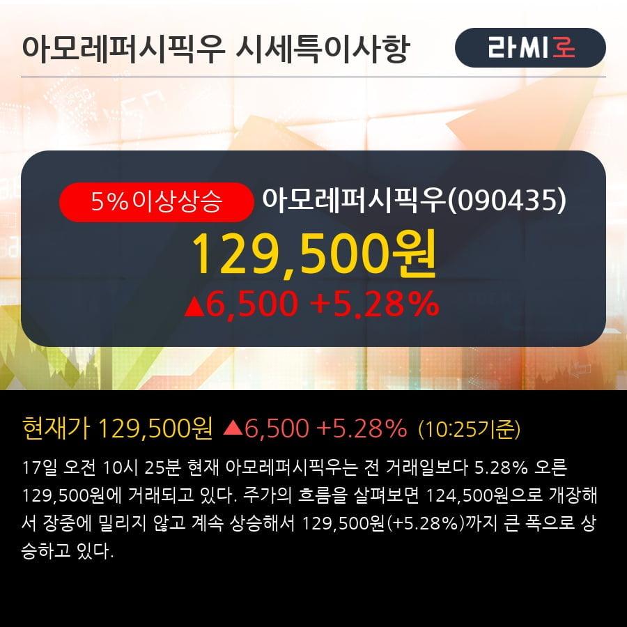 '아모레퍼시픽우' 5% 이상 상승, 단기·중기 이평선 정배열로 상승세