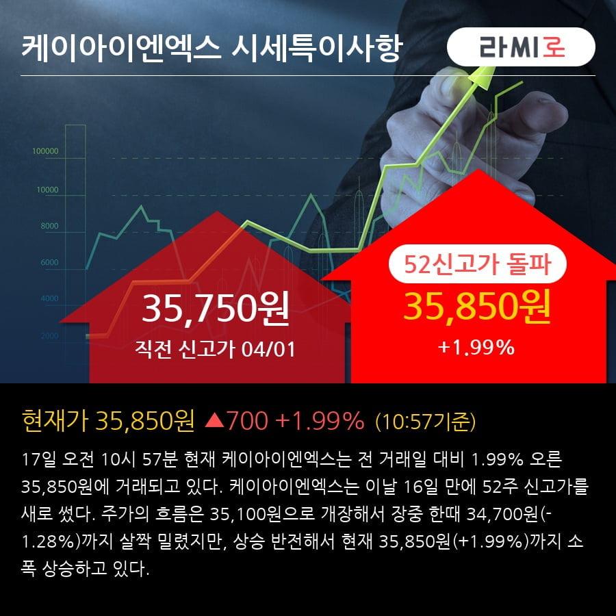'케이아이엔엑스' 52주 신고가 경신, 2018.4Q, 매출액 144억(+9.8%), 영업이익 31억(+19.7%)