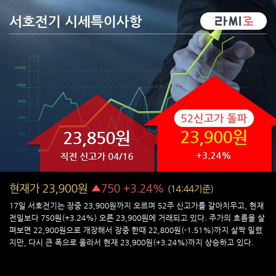 '서호전기' 52주 신고가 경신, 단기·중기 이평선 정배열로 상승세