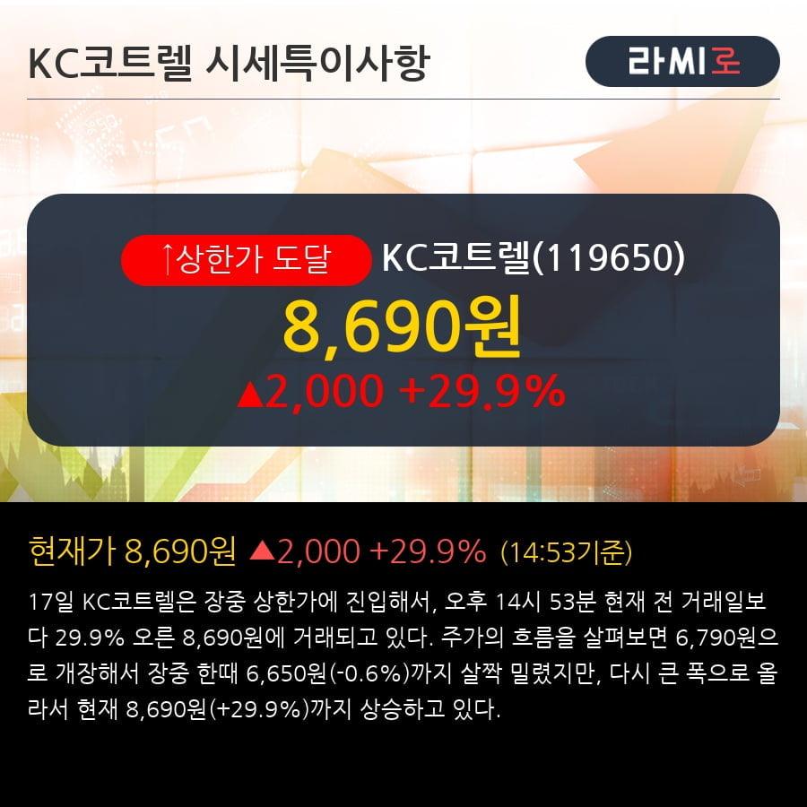 'KC코트렐' 상한가↑ 도달, 2018.4Q, 매출액 803억(+66.6%), 영업이익 94억(+150.4%)