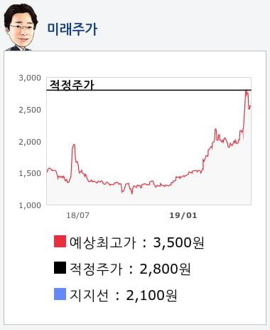 신일산업(002700) 종목알파고 분석, 외국인/기관 실시간 수급과 추가 매수 확률은?