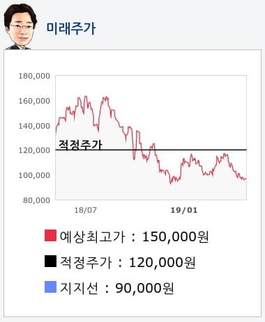 삼성전기(009150) 종목알파고 분석, 외국인/기관 실시간 수급과 추가 매수 확률은?