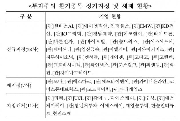 한국거래소가 투자주의 환기종목을 정기지정했다. (자료 = 한국거래소)