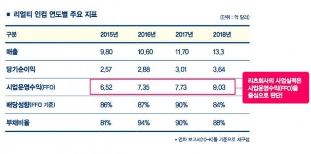 리얼티 인컴 연도별 주요 지표. (자료 = 미국 배당주 투자지도, 진서원)