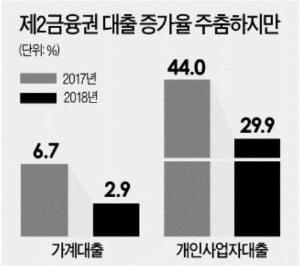 신협·새마을금고 아파트 집단대출 '고강도 규제'