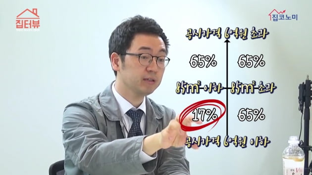 [집코노미TV] 부동산이 가장 불리한 투자자산된 까닭