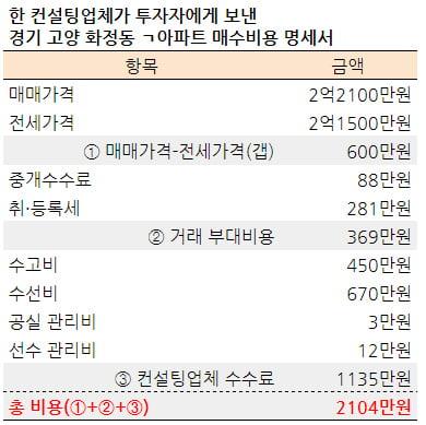 """[집코노미] """"수수료만 3000만원""""…초보자 탈탈 터는 스타강사 '갭투자' 컨설팅"""