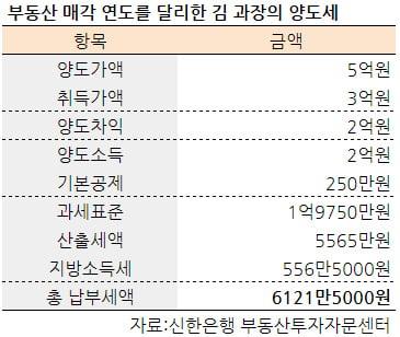 [집코노미] 절세의 마법…손해보고 판 부동산 활용해 양도세 4000만원 줄여