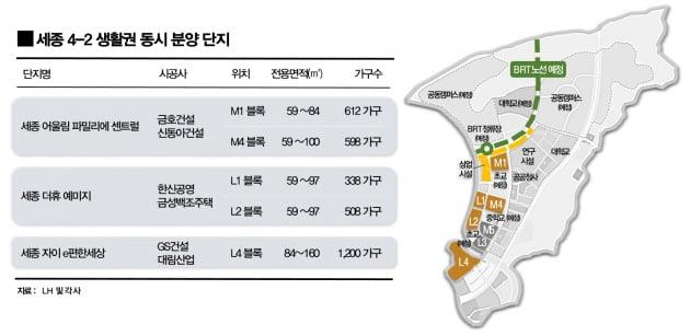 """세종시 7년 만에 '동시분양'…""""4-2생활권, 눈치작전 시작"""""""