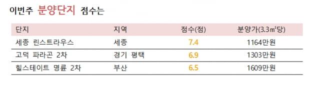 [집코노미]세종 린스트라우스, 차익 5천만원 기대…5월 셋째주 유망분양