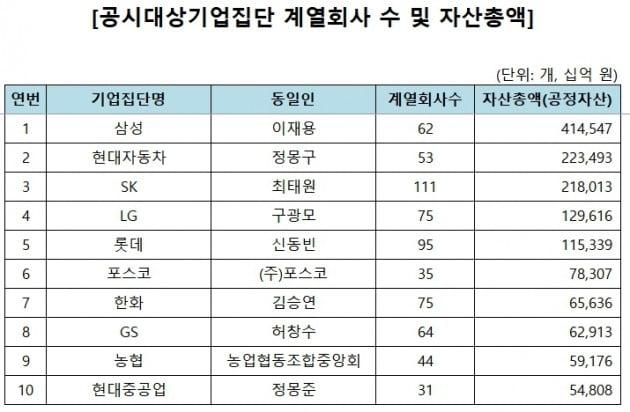 공시대상기업집단 계열회사 수 및 자산총액