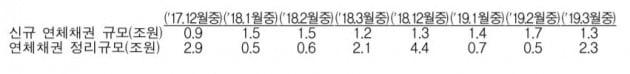 자료=금융감독원 제공