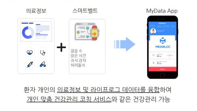 정부 마이데이터 지원사업자로 선정된 메디블록의 서비스 예시(사진=메디블록)