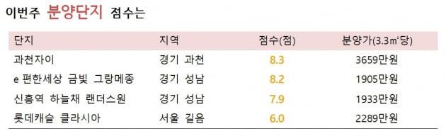 [집코노미]이번주엔 과천·성남·길음 분양 유망…5월 넷째주 유망분양