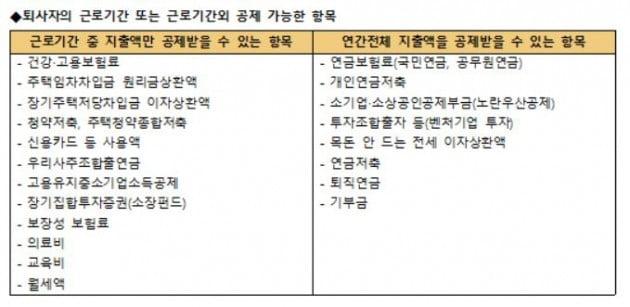자료=한국납세자연맹