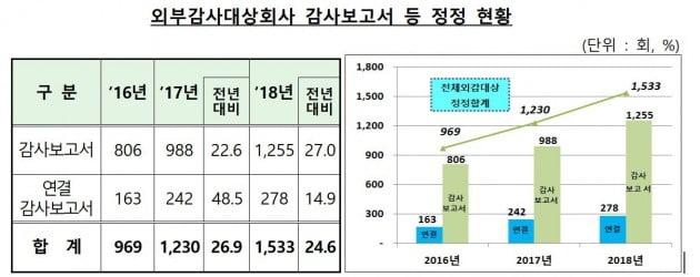 """감사보고서 정정횟수 3년째 증가 """"투자자, 정정 내용 관심 필요"""""""