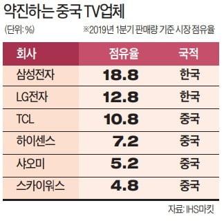 中 TCL TV의 공습…세계 2위 LG '턱밑 추격'