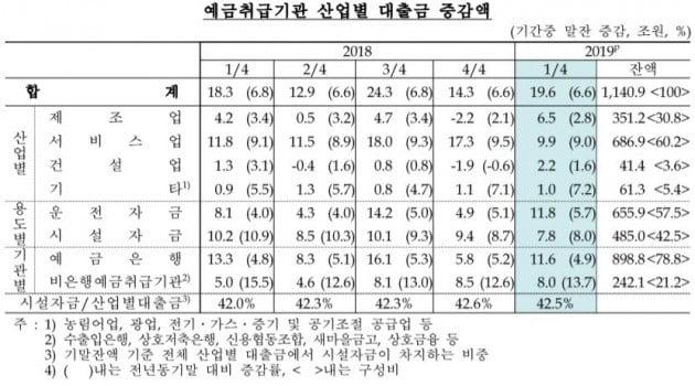2019년 1분기 예금취급기관 산업별 대출금(자료=한국은행)