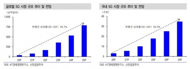 """""""5G 관련株 갈수록 실적↑ 바스켓 매수전략 유효"""""""