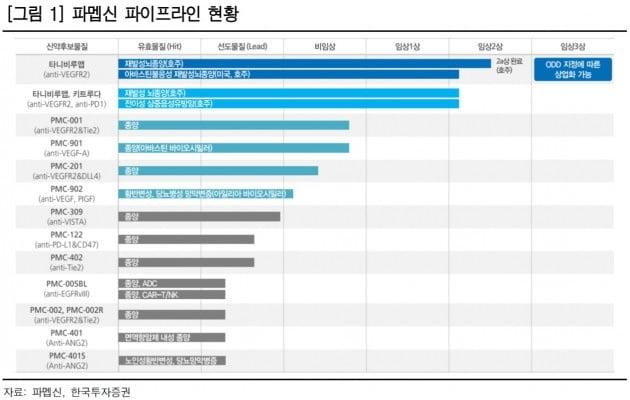 """""""파멥신, 1000억원 조달로 기업가치 도약할 것""""-한국"""