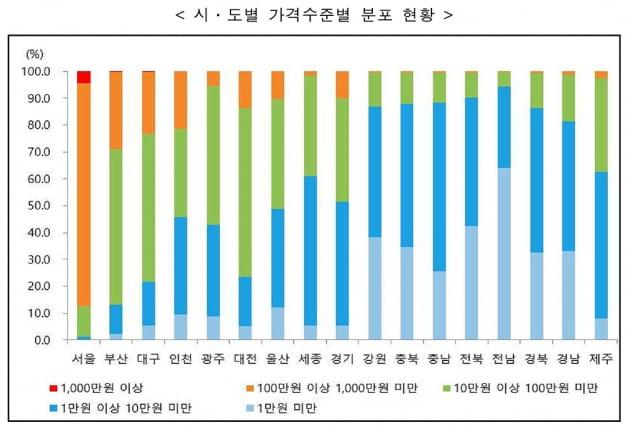 [공시지가] 서울 상승률 지난해의 두 배…금융위기 이후 가장 많이 올랐다