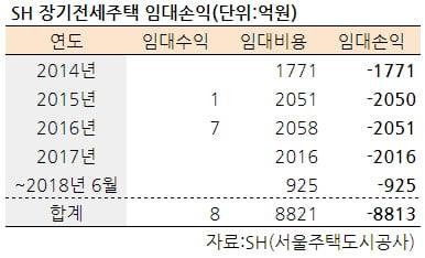 [집코노미] 누적손실 9000억…'오세훈 아파트' 신규 공급 줄인다