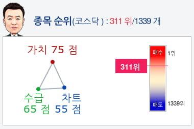 아난티(025980) 종목알파고 분석, 외국인/기관 실시간 수급과 추가 매수 확률은?