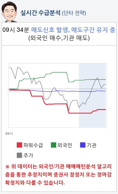 케이엠더블유(032500) 종목알파고 분석, 외국인/기관 실시간 수급과 추가 매수 확률은?