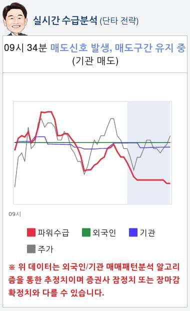 티케이케미칼(104480) 종목알파고 분석, 외국인/기관 실시간 수급과 추가 매수 확률은?