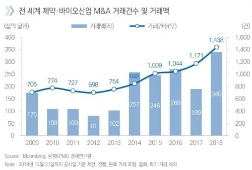 """삼정KPMG """"지난해 제약·바이오 M&A 400조원, 10년간 최대"""""""