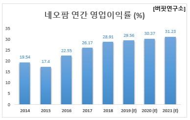 네오팜 연간 영업이익률 (%)