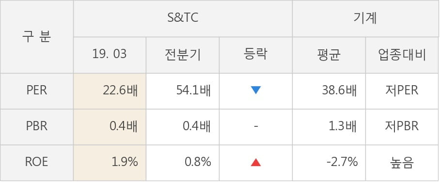 [실적속보]S&TC, 올해 1Q 영업이익 전년동기 대비 대폭 상승... 102.9%↑ (개별,잠정)