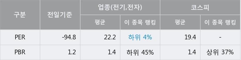 '경인전자' 5% 이상 상승, 단기·중기 이평선 정배열로 상승세