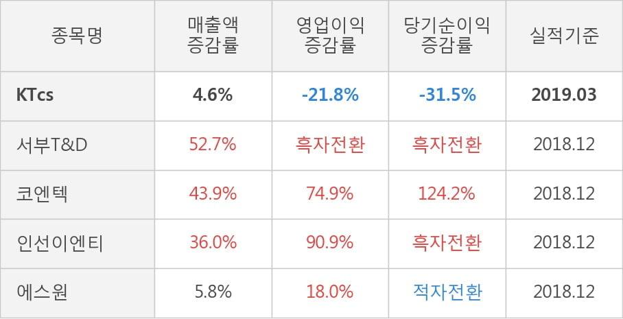 [실적속보]KTcs, 올해 1Q 영업이익 대폭 상승... 전분기보다 26.8% 올라 (개별,잠정)