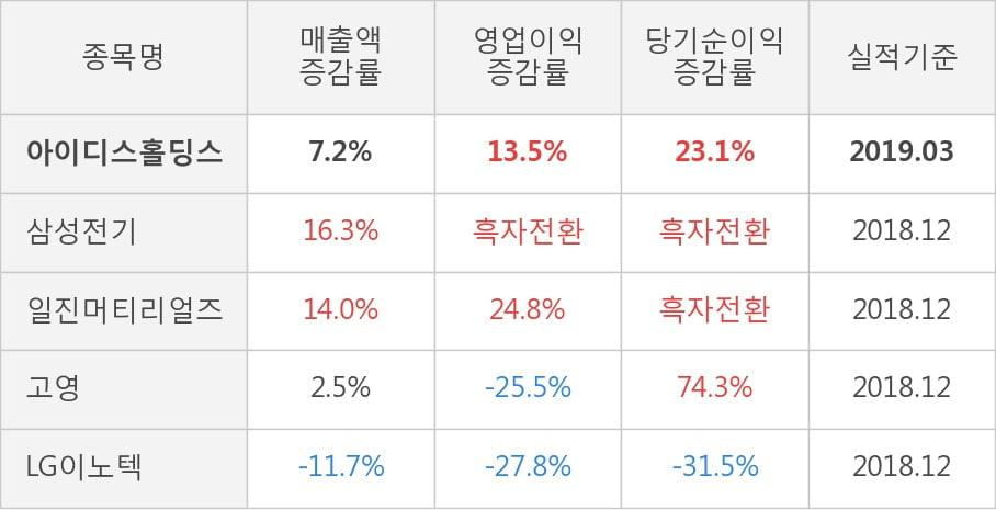 [실적속보]아이디스홀딩스, 올해 1Q 영업이익 전년동기 대비 대폭 상승... 13.5%↑ (개별,잠정)