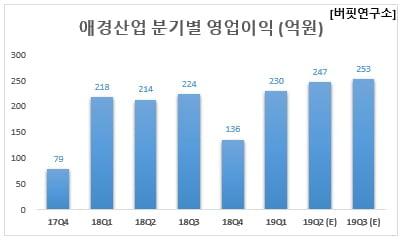 애경산업 분기별 영업이익 (억원)