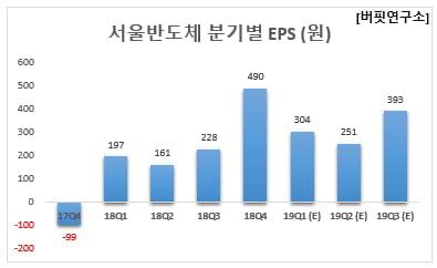 서울반도체 분기별 EPS (원)
