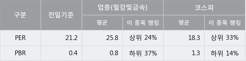 '한국철강' 5% 이상 상승, 주가 5일 이평선 상회, 단기·중기 이평선 역배열
