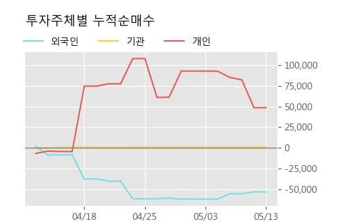 '베트남개발1' 5% 이상 상승, 단기·중기 이평선 정배열로 상승세