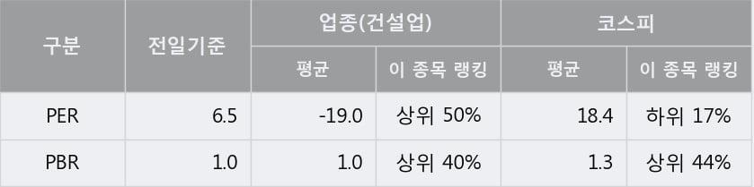 '에쓰씨엔지니어링' 5% 이상 상승, 주가 반등 시도, 단기 이평선 역배열 구간
