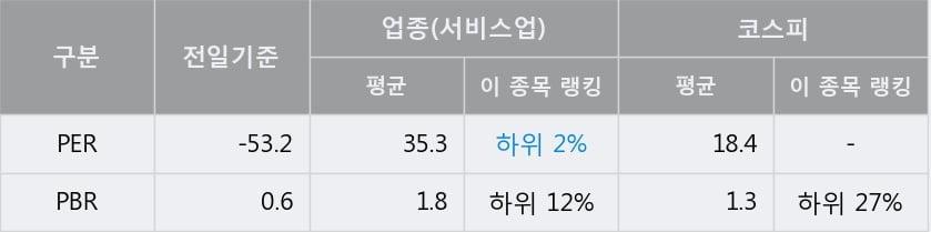 '동성코퍼레이션' 5% 이상 상승, 단기·중기 이평선 정배열로 상승세