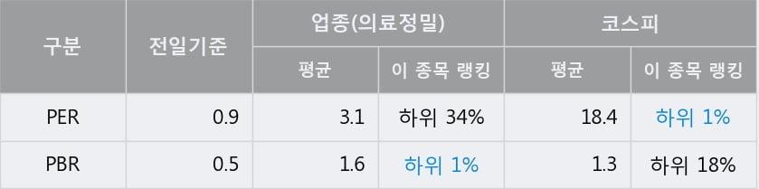 '케이씨' 5% 이상 상승, 전일 종가 기준 PER 0.9배, PBR 0.5배, 저PER