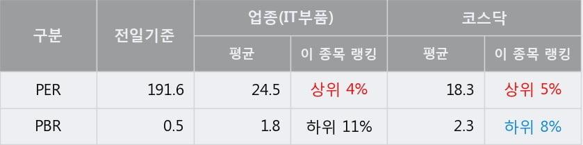 '우주일렉트로' 15% 이상 상승, 주가 상승세, 단기 이평선 역배열 구간
