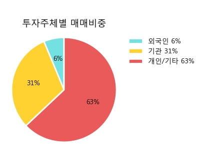 'S&T중공업' 5% 이상 상승, 주가 상승세, 단기 이평선 역배열 구간