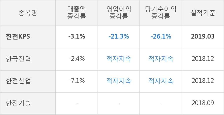 [실적속보]한전KPS, 올해 1Q 영업이익률 전분기보다 큰 폭으로 떨어져... -15.4%p↓ (연결,잠정)
