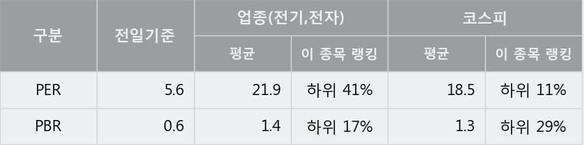 '디티알오토모티브' 5% 이상 상승, 전일 종가 기준 PER 5.6배, PBR 0.6배, 저PER