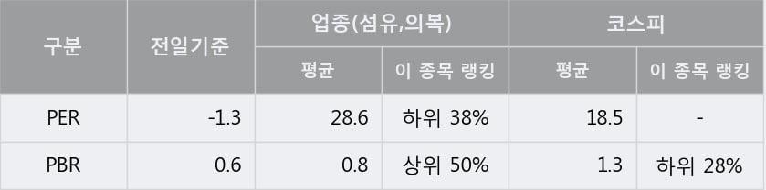 '쌍방울' 5% 이상 상승, 주가 5일 이평선 상회, 단기·중기 이평선 역배열