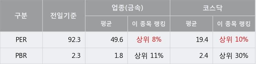 '국일신동' 10% 이상 상승, 단기·중기 이평선 정배열로 상승세
